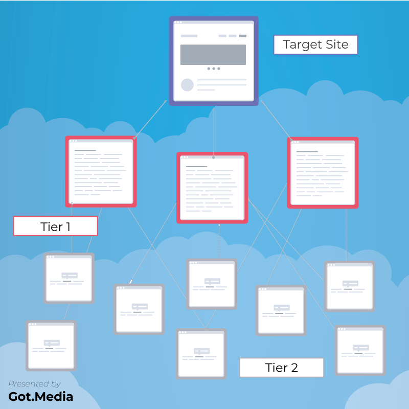 Tiered Link Building Strategy by Got.Media